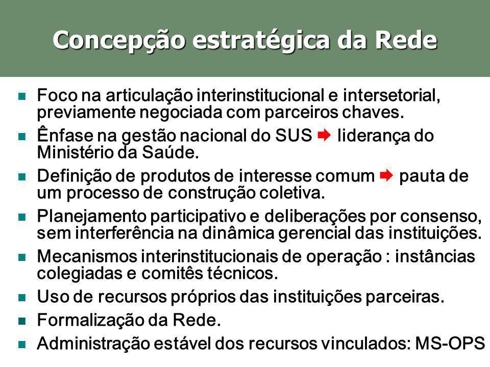 Concepção estratégica da Rede Foco na articulação interinstitucional e intersetorial, previamente negociada com parceiros chaves. Ênfase na gestão nac