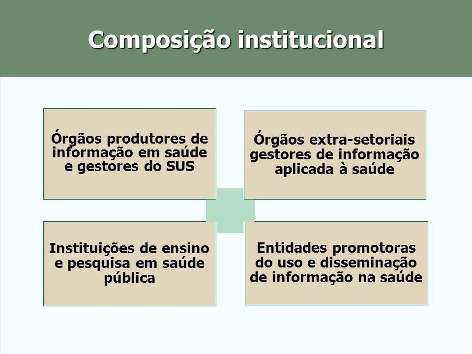 Composição institucional Órgãos produtores de informação em saúde e gestores do SUS Órgãos extra-setoriais gestores de informação aplicada à saúde Ins