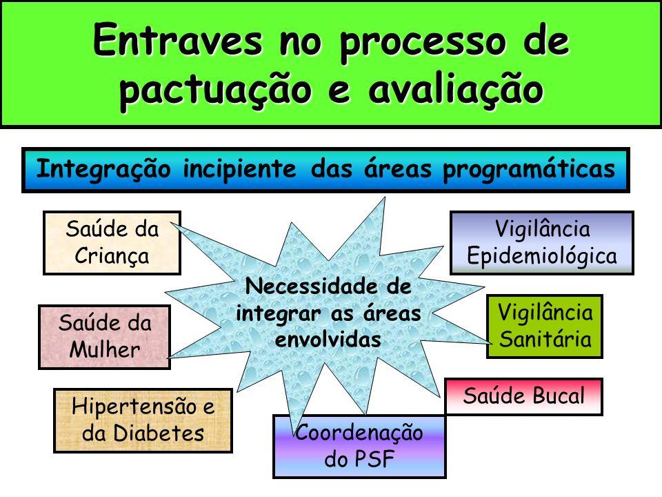 Entraves no processo de pactuação e avaliação Integração incipiente das áreas programáticas Saúde da Criança Hipertensão e da Diabetes Saúde da Mulher