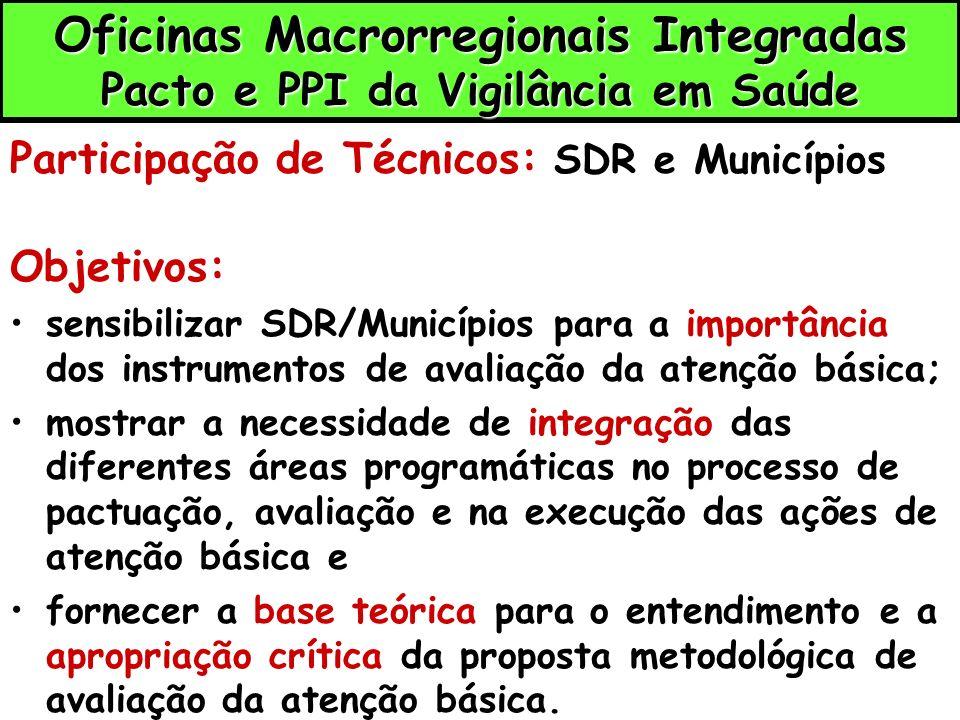 Oficinas Macrorregionais Integradas Pacto e PPI da Vigilância em Saúde Participação de Técnicos: SDR e Municípios Objetivos: sensibilizar SDR/Municípi