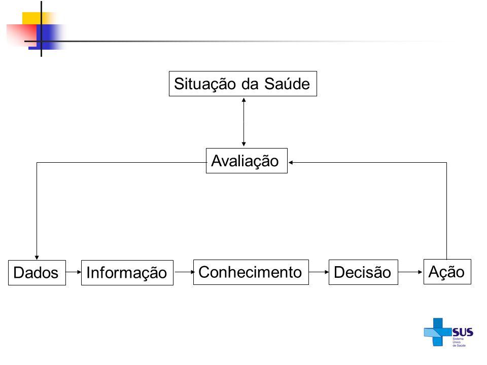 Situação da Saúde Avaliação DadosInformação Conhecimento Decisão Ação