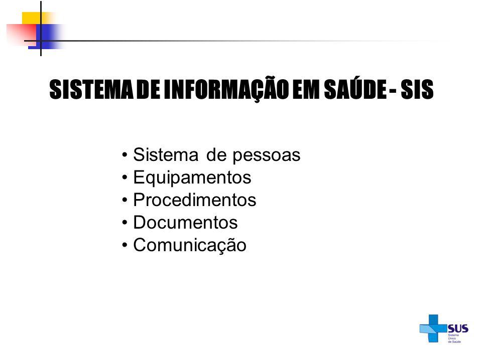 SISTEMA DE INFORMAÇÃO EM SAÚDE - SIS Sistema de pessoas Equipamentos Procedimentos Documentos Comunicação