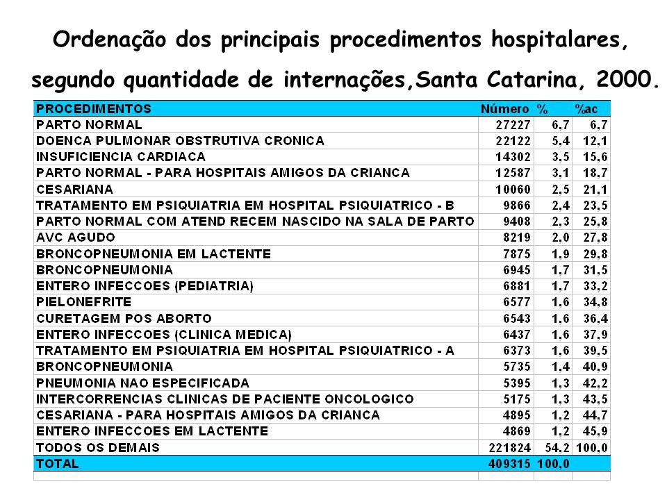 Ordenação dos principais procedimentos hospitalares, segundo quantidade de internações,Santa Catarina, 2000.