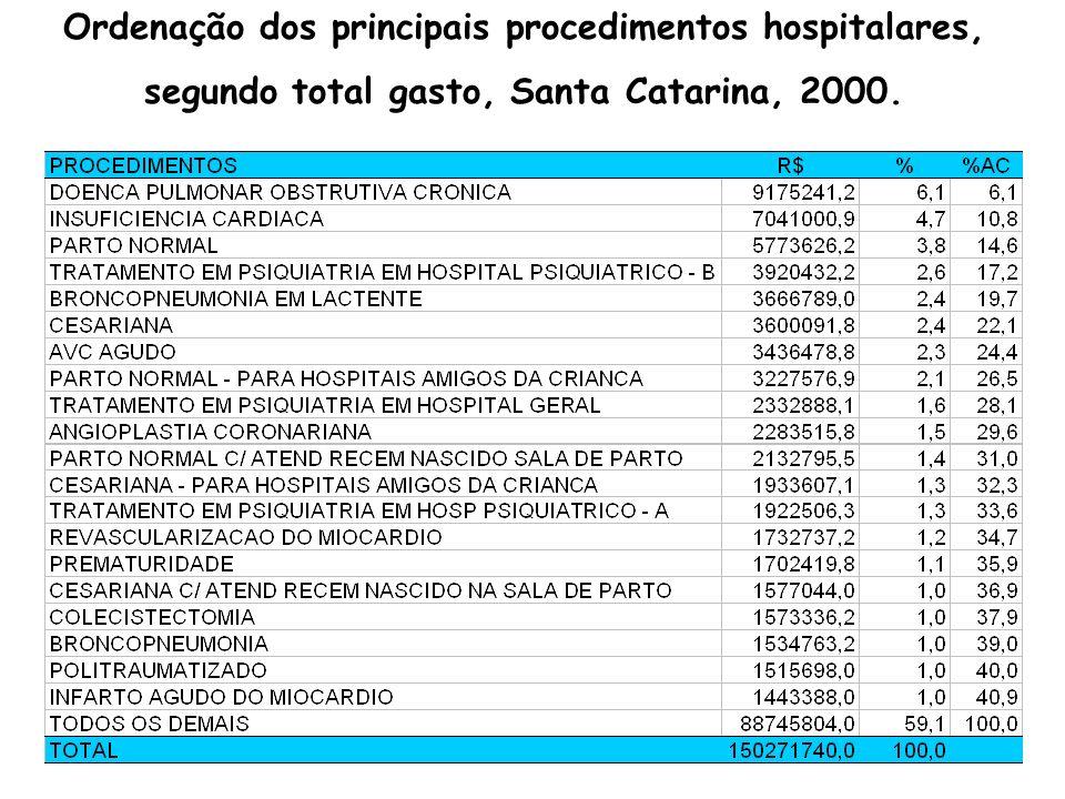 Ordenação dos principais procedimentos hospitalares, segundo Valor Médio da internação, Santa Catarina, 2000