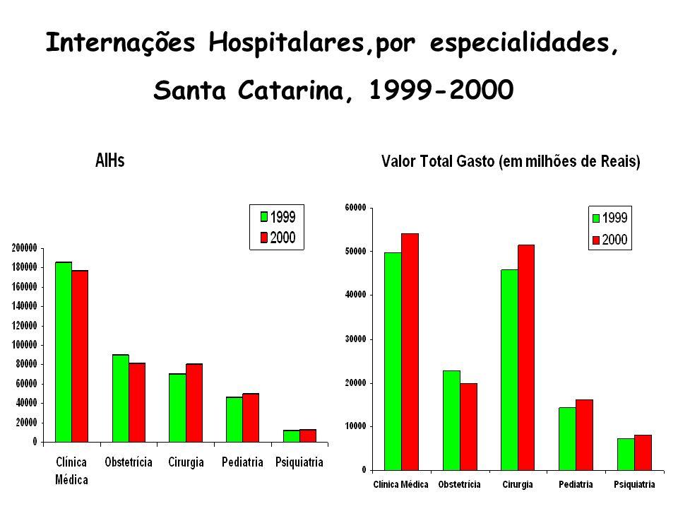 Internações Hospitalares,por especialidades, Santa Catarina, 1999-2000