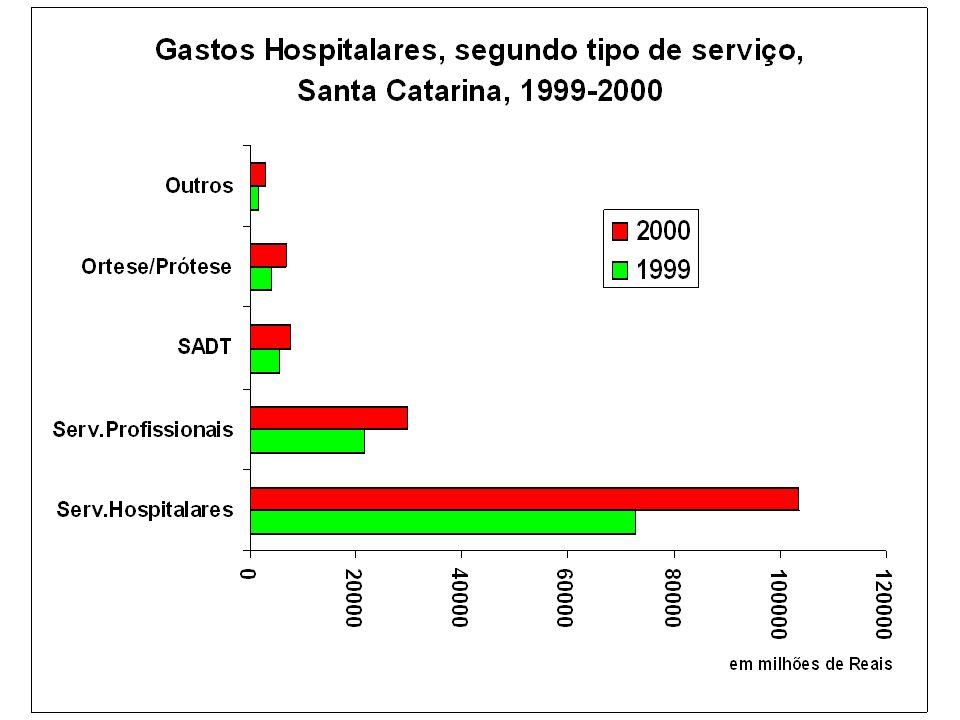 Principais causas de internação hospitalar, Santa Catarina, 2000 Fonte: SIH