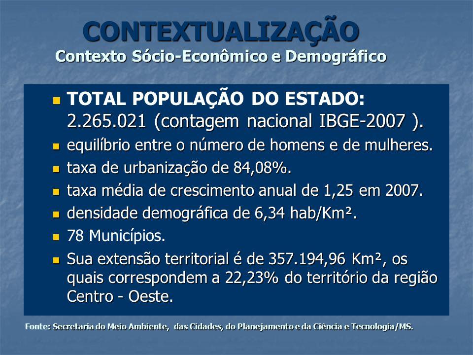 CONTEXTUALIZAÇÃO Contexto Sócio-Econômico e Demográfico 2.265.021 (contagem nacional IBGE-2007 ). TOTAL POPULAÇÃO DO ESTADO: 2.265.021 (contagem nacio
