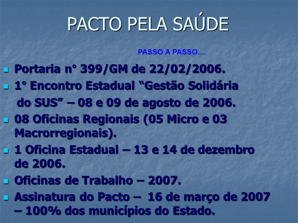 O PACTO PELA SAÚDE Em relação à gestão, antes do Pacto eram 65 municípios gestores da atenção básica e 13 gestores plenos do sistema de saúde.