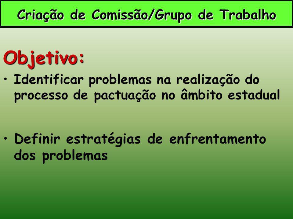 Objetivo: Identificar problemas na realização do processo de pactuação no âmbito estadual Definir estratégias de enfrentamento dos problemas Criação d