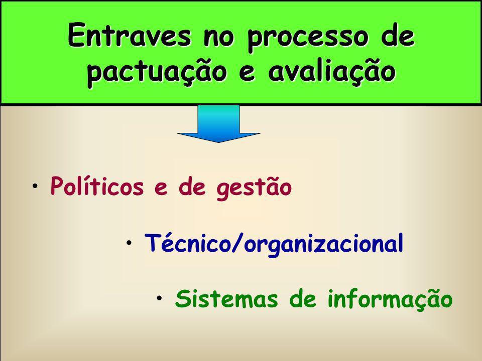 Entraves no processo de pactuação e avaliação Políticos e de gestão Técnico/organizacional Sistemas de informação