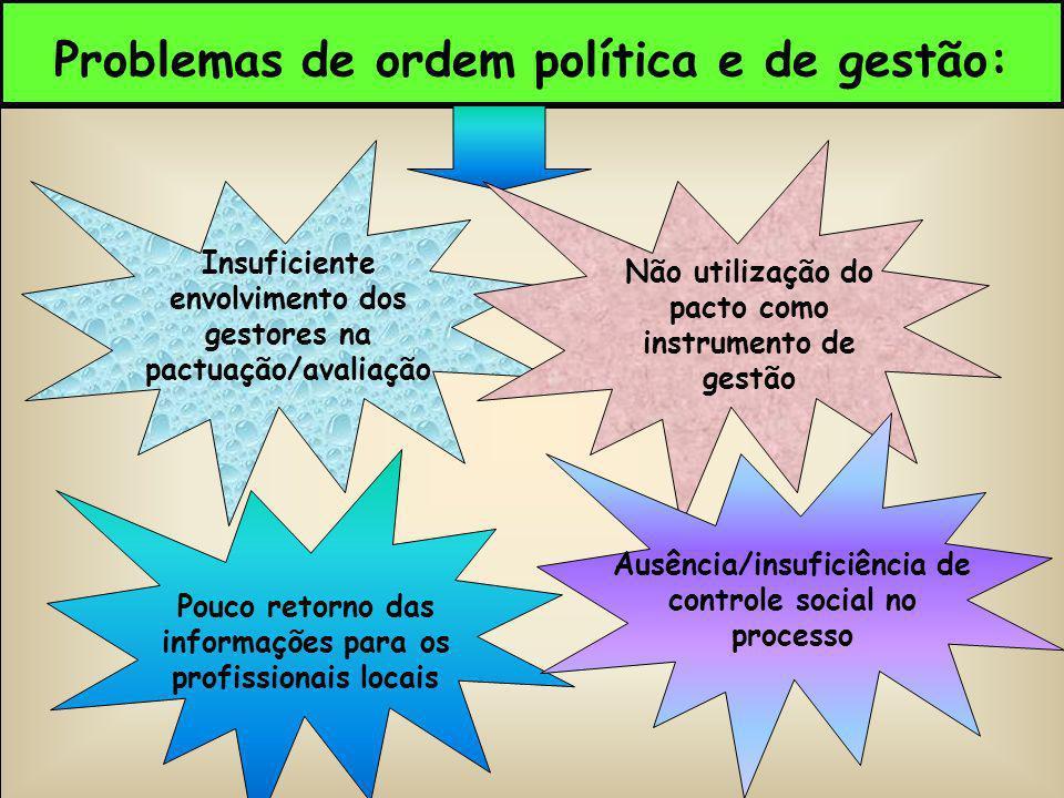 Problemas de ordem política e de gestão: Insuficiente envolvimento dos gestores na pactuação/avaliação Ausência/insuficiência de controle social no pr
