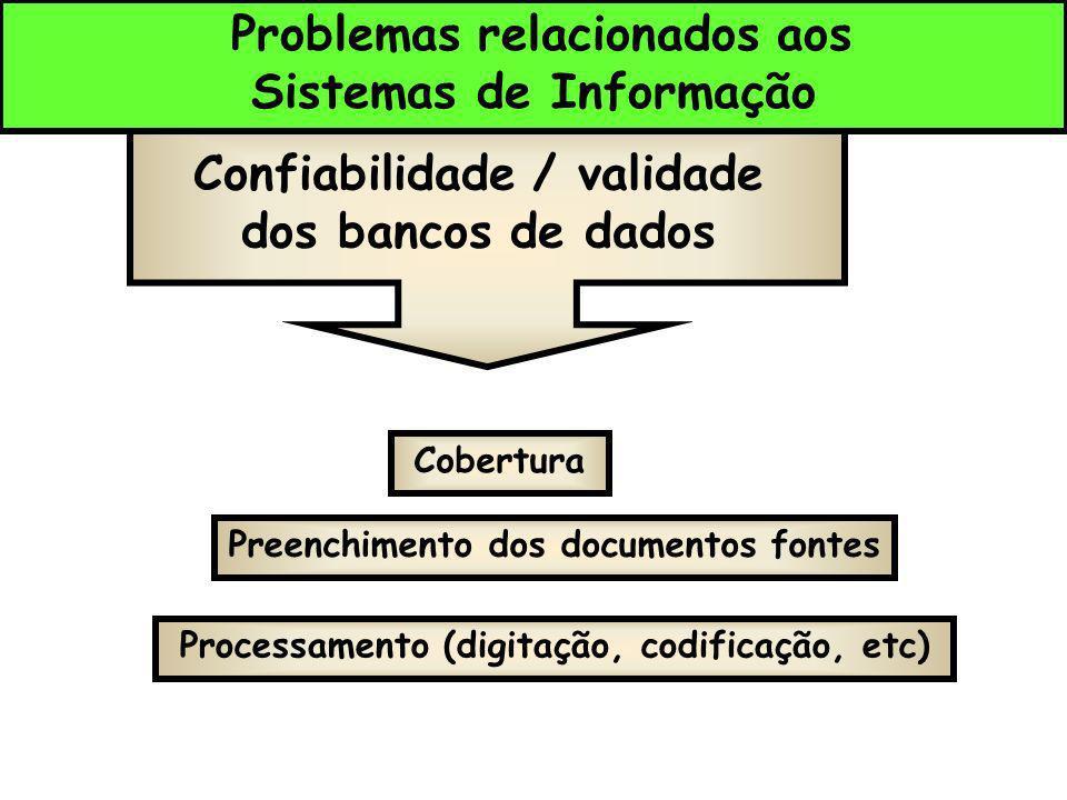 Problemas relacionados aos Sistemas de Informação Confiabilidade / validade dos bancos de dados Cobertura Preenchimento dos documentos fontes Processa