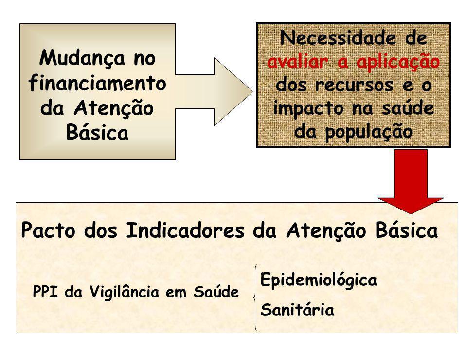 Mudança no financiamento da Atenção Básica Necessidade de avaliar a aplicação dos recursos e o impacto na saúde da população Pacto dos Indicadores da