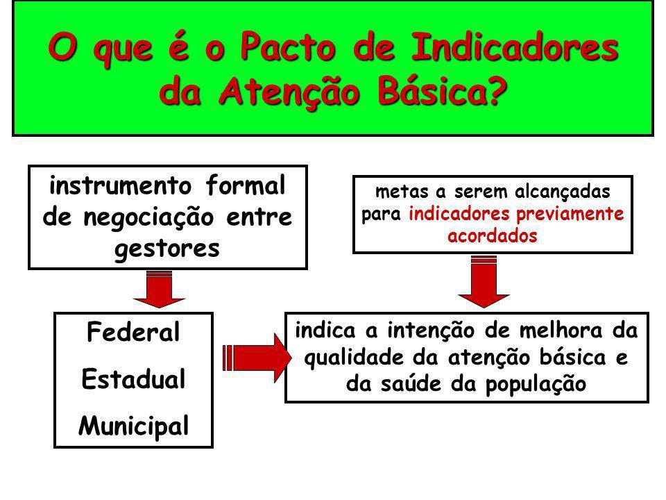 O que é o Pacto de Indicadores da Atenção Básica? instrumento formal de negociação entre gestores metas a serem alcançadas para indicadores previament