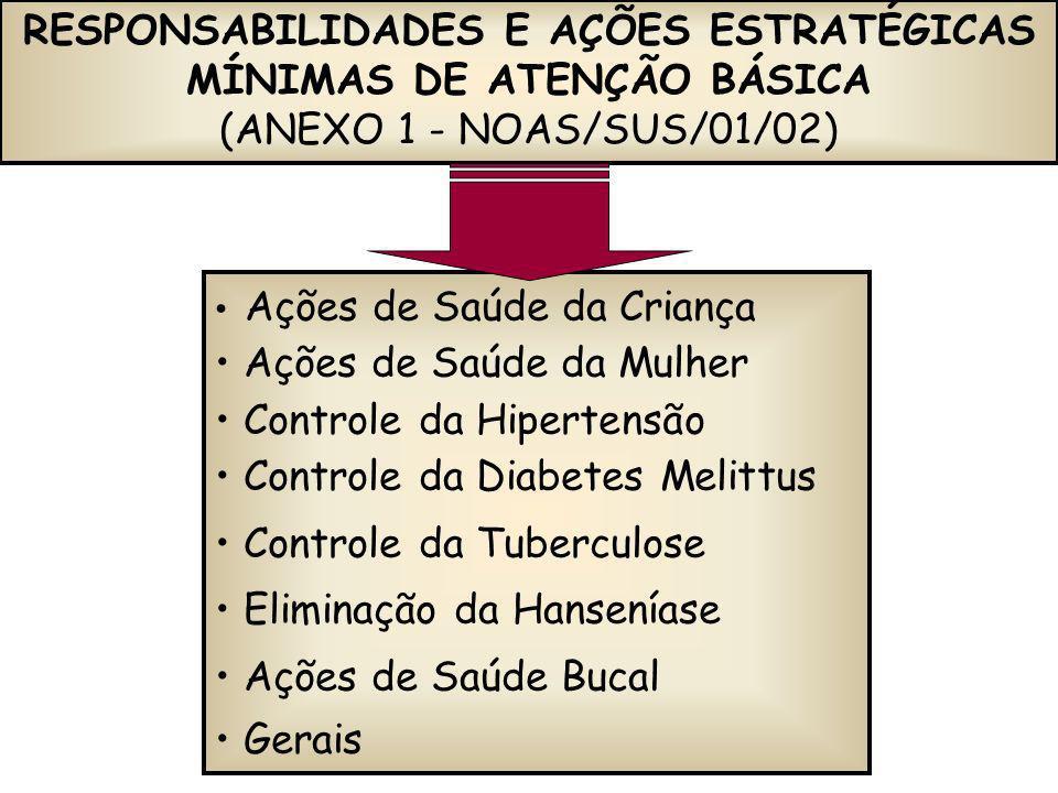 RESPONSABILIDADES E AÇÕES ESTRATÉGICAS MÍNIMAS DE ATENÇÃO BÁSICA (ANEXO 1 - NOAS/SUS/01/02) Ações de Saúde da Criança Ações de Saúde da Mulher Control