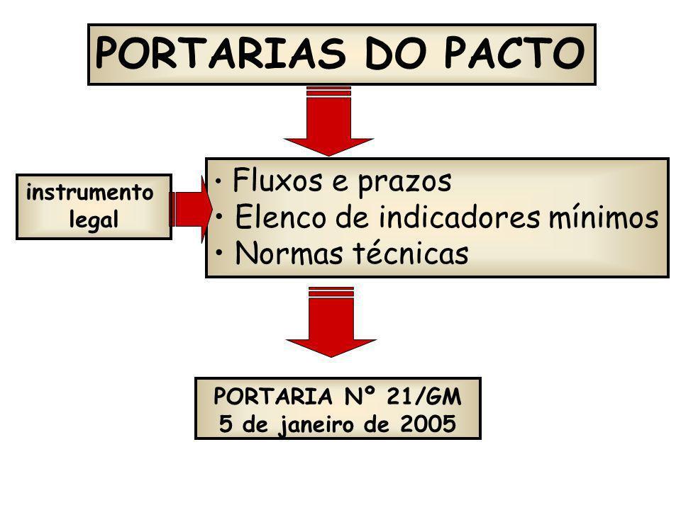 PORTARIAS DO PACTO Fluxos e prazos Elenco de indicadores mínimos Normas técnicas PORTARIA Nº 21/GM 5 de janeiro de 2005 instrumento legal