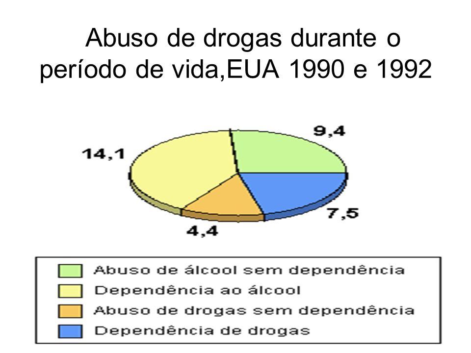 Os efeitos psíquicos são uso dependente.