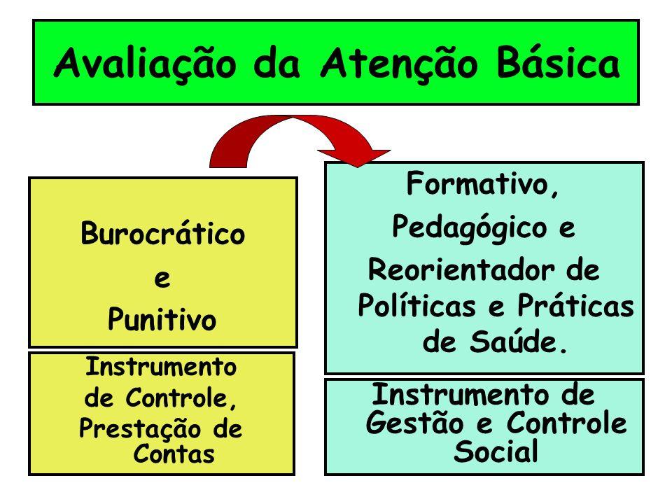 Avaliação da Atenção Básica Burocrático e Punitivo Formativo, Pedagógico e Reorientador de Políticas e Práticas de Saúde.