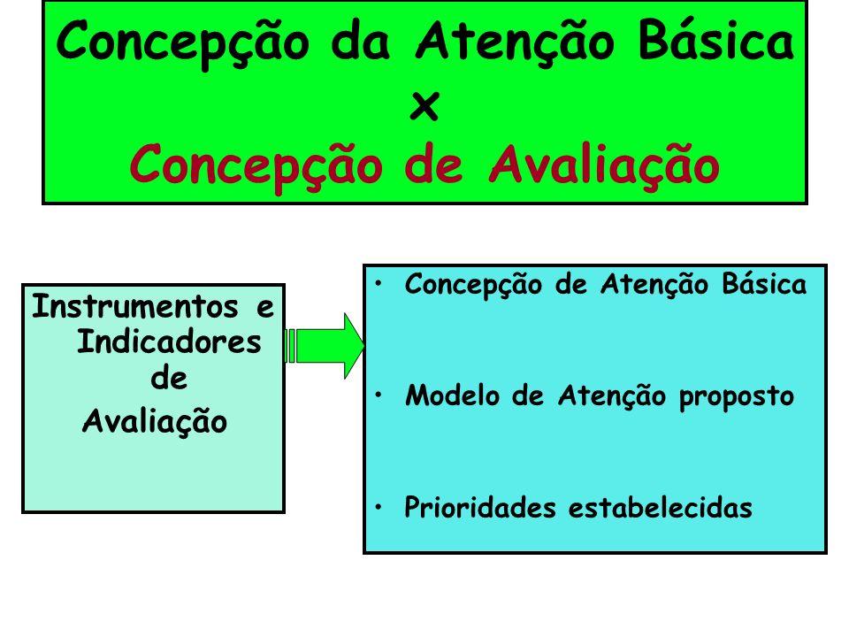 Concepção da Atenção Básica x Concepção de Avaliação Instrumentos e Indicadores de Avaliação Concepção de Atenção Básica Modelo de Atenção proposto Prioridades estabelecidas