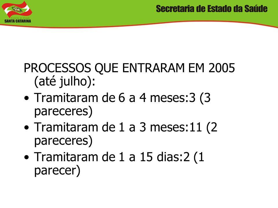 PROCESSOS QUE ENTRARAM EM 2005 (até julho): Tramitaram de 6 a 4 meses:3 (3 pareceres) Tramitaram de 1 a 3 meses:11 (2 pareceres) Tramitaram de 1 a 15