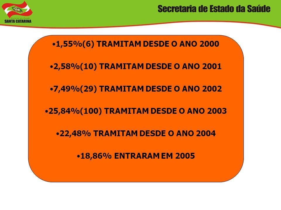 1,55%(6) TRAMITAM DESDE O ANO 2000 2,58%(10) TRAMITAM DESDE O ANO 2001 7,49%(29) TRAMITAM DESDE O ANO 2002 25,84%(100) TRAMITAM DESDE O ANO 2003 22,48