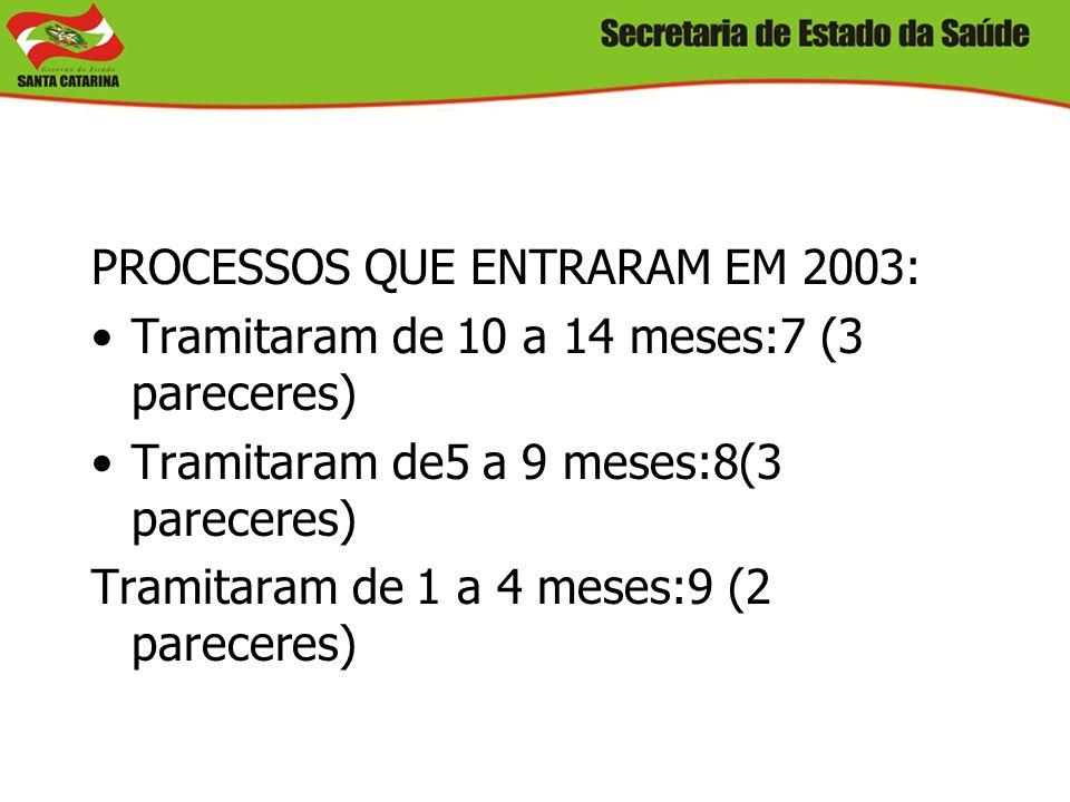 PROCESSOS QUE ENTRARAM EM 2003: Tramitaram de 10 a 14 meses:7 (3 pareceres) Tramitaram de5 a 9 meses:8(3 pareceres) Tramitaram de 1 a 4 meses:9 (2 par
