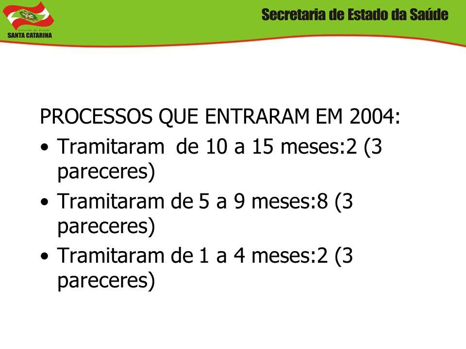 PROCESSOS QUE ENTRARAM EM 2004: Tramitaram de 10 a 15 meses:2 (3 pareceres) Tramitaram de 5 a 9 meses:8 (3 pareceres) Tramitaram de 1 a 4 meses:2 (3 p