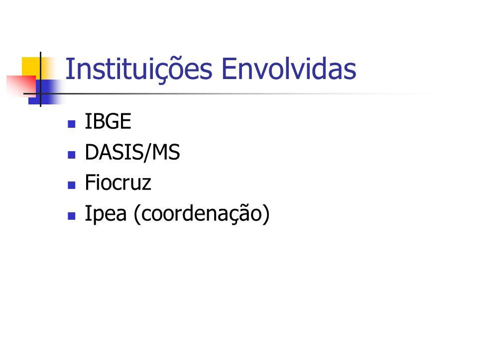 Relação de indicadores B.1.Taxa de analfabetismo B.2.