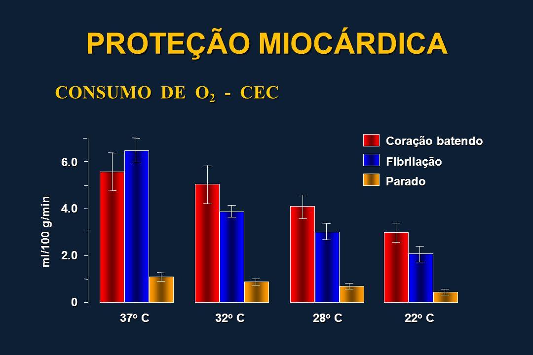 0 2.0 4.0 6.0 37 o C 32 o C 28 o C 22 o C Coração batendo Fibrilação Parado ml/100 g/min CONSUMO DE O 2 - CEC PROTEÇÃO MIOCÁRDICA