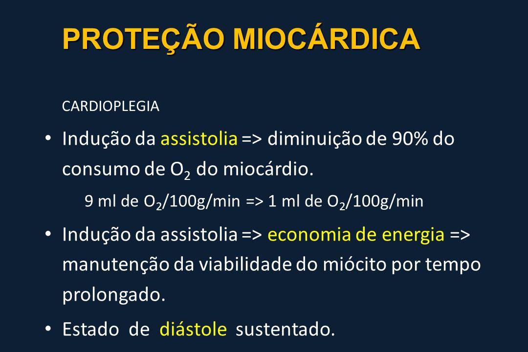 PROTEÇÃO MIOCÁRDICA PROTEÇÃO MIOCÁRDICA CARDIOPLEGIA Indução da assistolia => diminuição de 90% do consumo de O 2 do miocárdio. 9 ml de O 2 /100g/min
