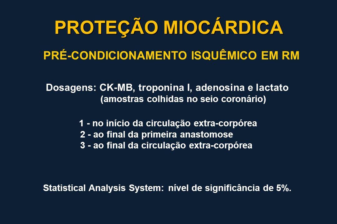 Dosagens: CK-MB, troponina I, adenosina e lactato (amostras colhidas no seio coronário) 1 - no início da circulação extra-corpórea 2 - ao final da pri