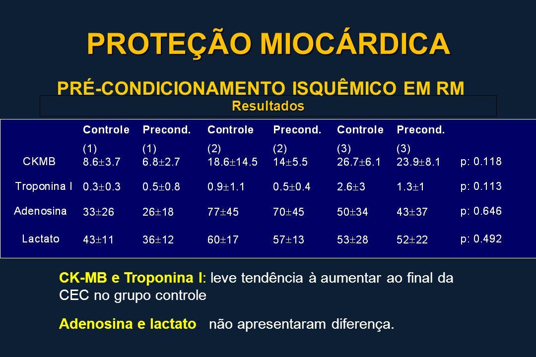 Resultados CK-MB e Troponina I: leve tendência à aumentar ao final da CEC no grupo controle Adenosina e lactato: não apresentaram diferença. PRÉ-CONDI