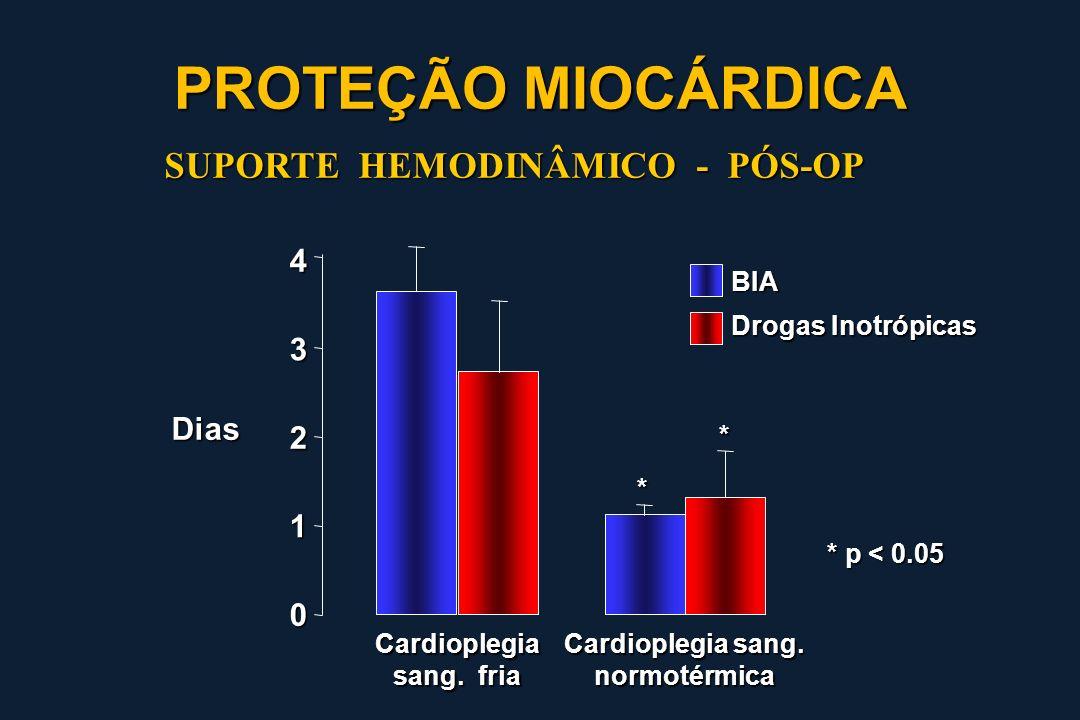 0 1 2 3 4 Dias Cardioplegia sang. fria Cardioplegia sang. normotérmica BIA Drogas Inotrópicas * * * p < 0.05 SUPORTE HEMODINÂMICO - PÓS-OP PROTEÇÃO MI
