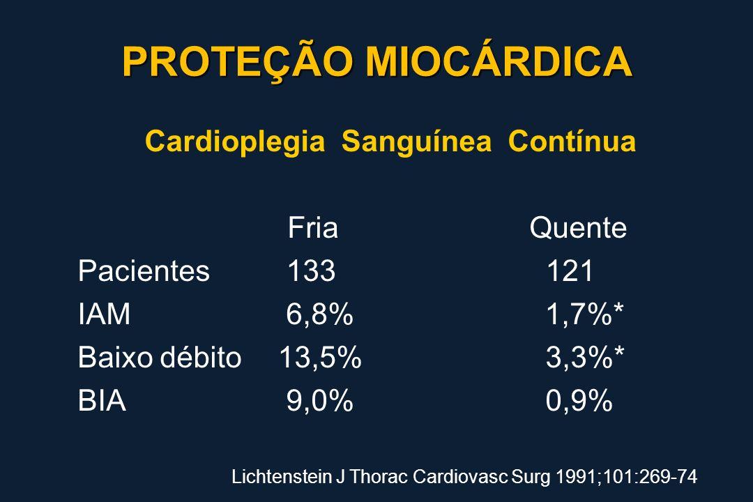 Cardioplegia Sanguínea Contínua Fria Quente Pacientes 133121 IAM 6,8% 1,7%* Baixo débito13,5%3,3%* BIA 9,0%0,9% Lichtenstein J Thorac Cardiovasc Surg