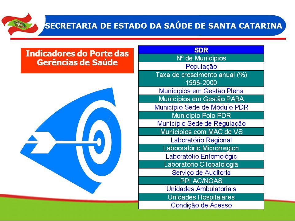 SECRETARIA DE ESTADO DA SAÚDE DE SANTA CATARINA Indicadores do Porte das Gerências de Saúde