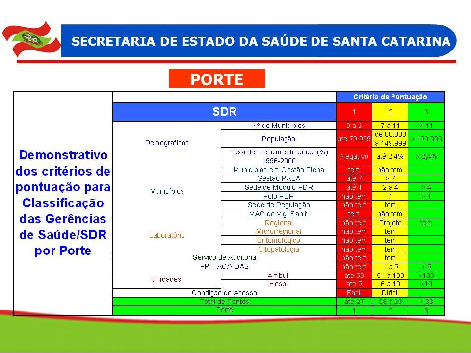 PORTE SECRETARIA DE ESTADO DA SAÚDE DE SANTA CATARINA