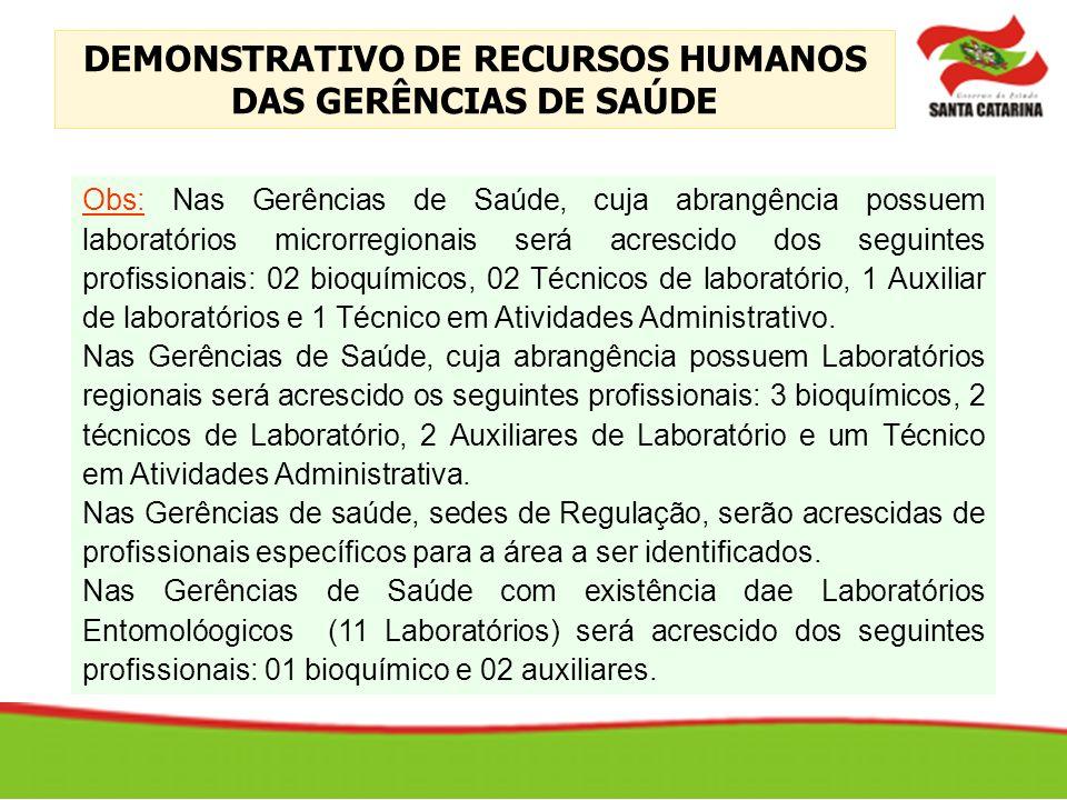 Obs: Nas Gerências de Saúde, cuja abrangência possuem laboratórios microrregionais será acrescido dos seguintes profissionais: 02 bioquímicos, 02 Técn