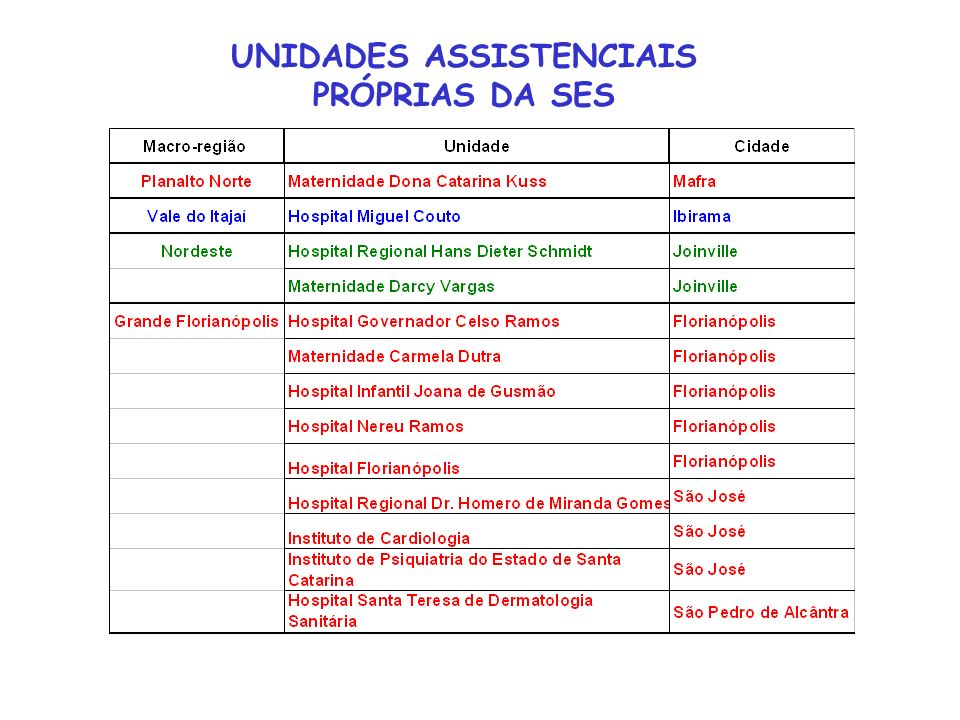 UNIDADES ASSISTENCIAIS PRÓPRIAS DA SES