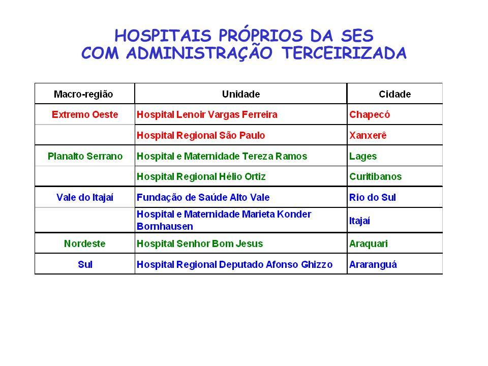 HOSPITAIS PRÓPRIOS DA SES COM ADMINISTRAÇÃO TERCEIRIZADA