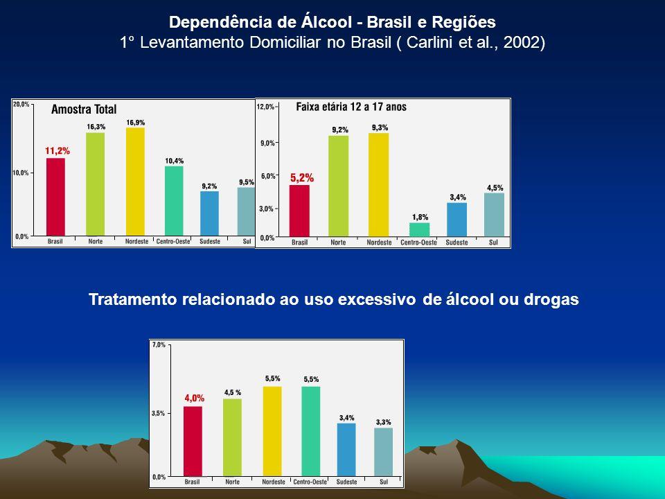 Dependência de Álcool - Brasil e Regiões 1° Levantamento Domiciliar no Brasil ( Carlini et al., 2002) Tratamento relacionado ao uso excessivo de álcoo