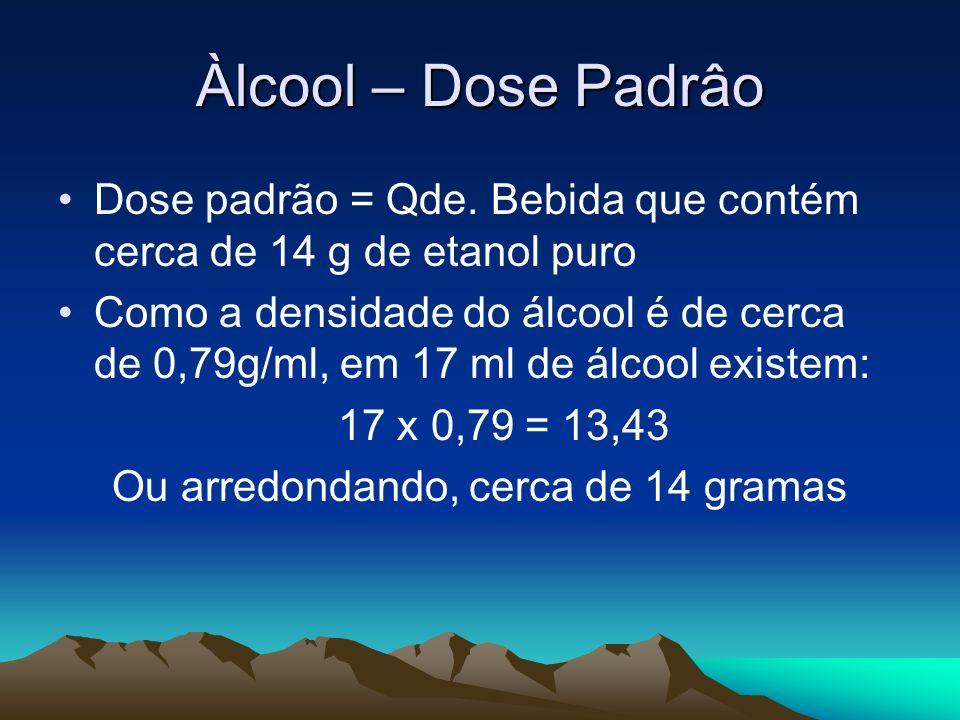 Àlcool – Dose Padrâo Dose padrão = Qde. Bebida que contém cerca de 14 g de etanol puro Como a densidade do álcool é de cerca de 0,79g/ml, em 17 ml de