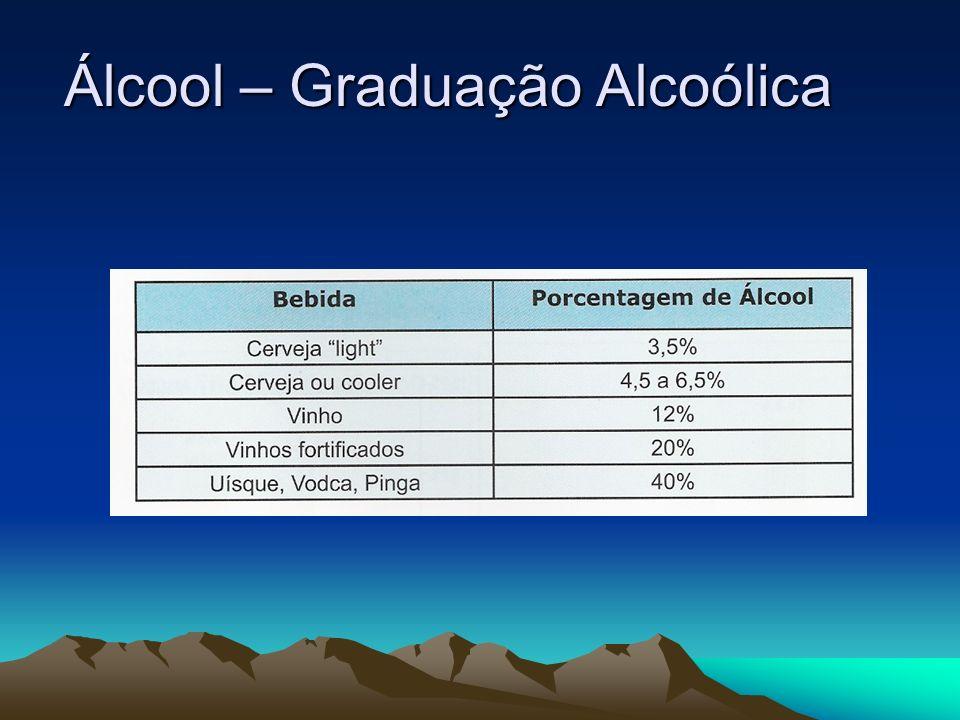 Álcool – Graduação Alcoólica