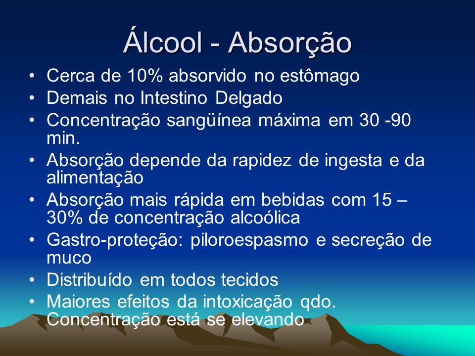 Álcool - Absorção Cerca de 10% absorvido no estômago Demais no Intestino Delgado Concentração sangüínea máxima em 30 -90 min. Absorção depende da rapi