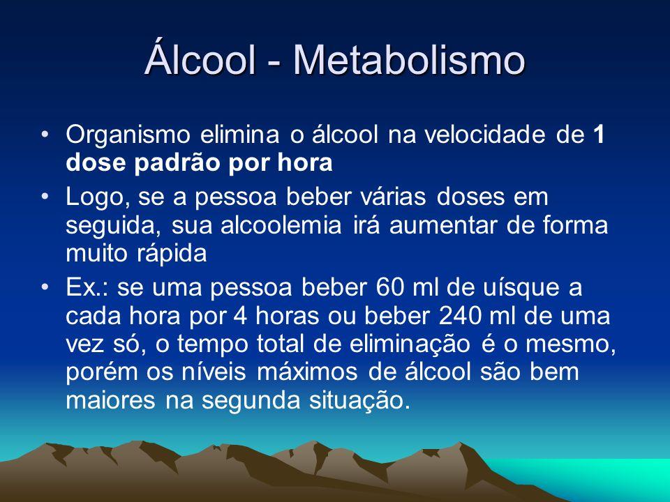 Álcool - Metabolismo Organismo elimina o álcool na velocidade de 1 dose padrão por hora Logo, se a pessoa beber várias doses em seguida, sua alcoolemi