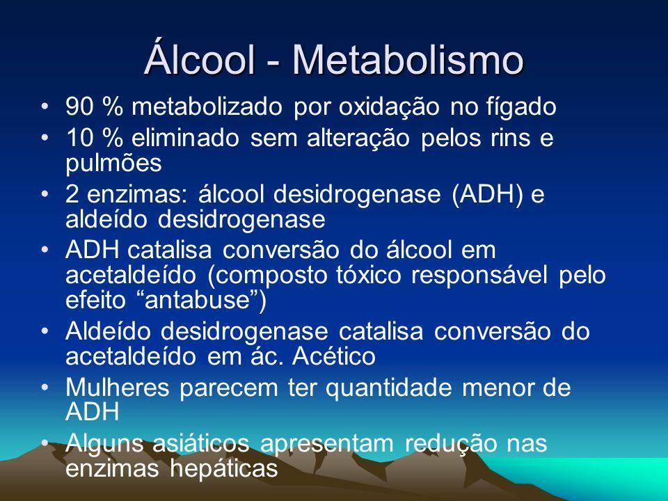 Álcool - Metabolismo 90 % metabolizado por oxidação no fígado 10 % eliminado sem alteração pelos rins e pulmões 2 enzimas: álcool desidrogenase (ADH)