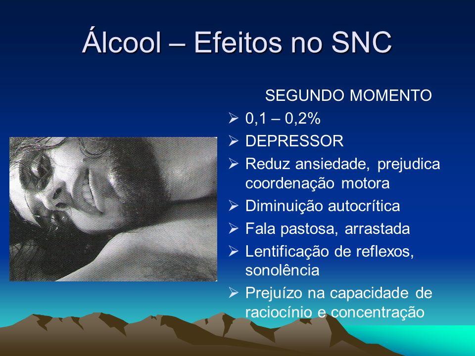 Álcool – Efeitos no SNC SEGUNDO MOMENTO 0,1 – 0,2% DEPRESSOR Reduz ansiedade, prejudica coordenação motora Diminuição autocrítica Fala pastosa, arrast