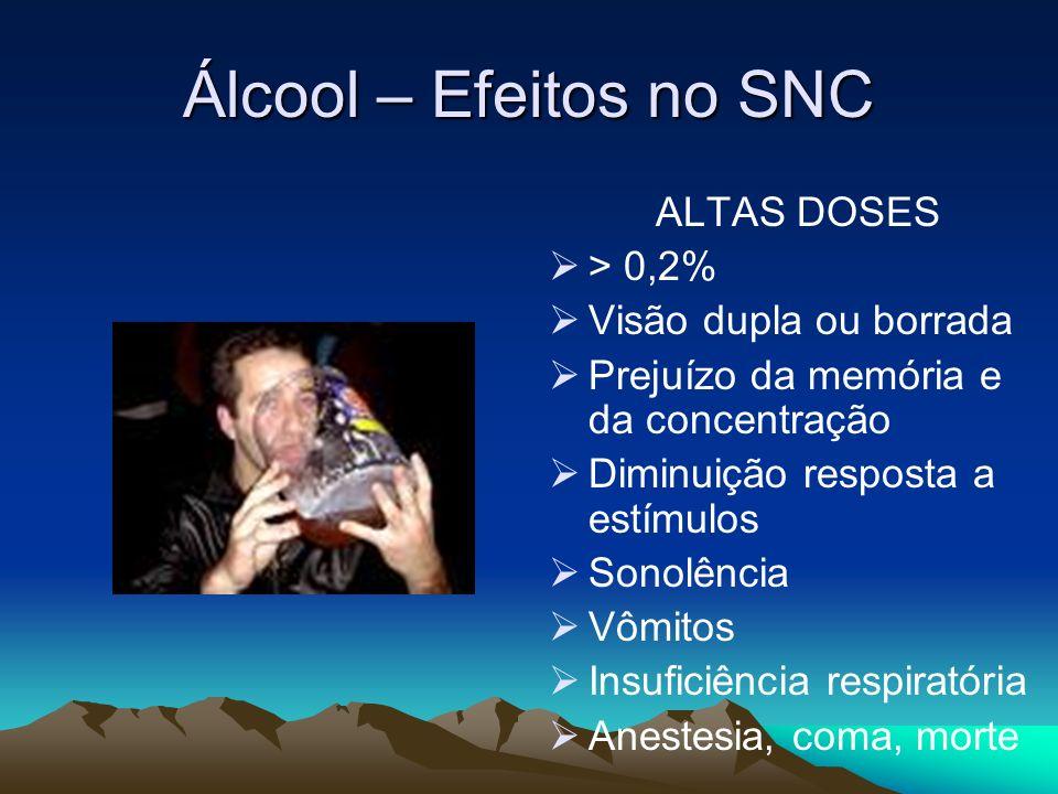 Álcool – Efeitos no SNC ALTAS DOSES > 0,2% Visão dupla ou borrada Prejuízo da memória e da concentração Diminuição resposta a estímulos Sonolência Vôm