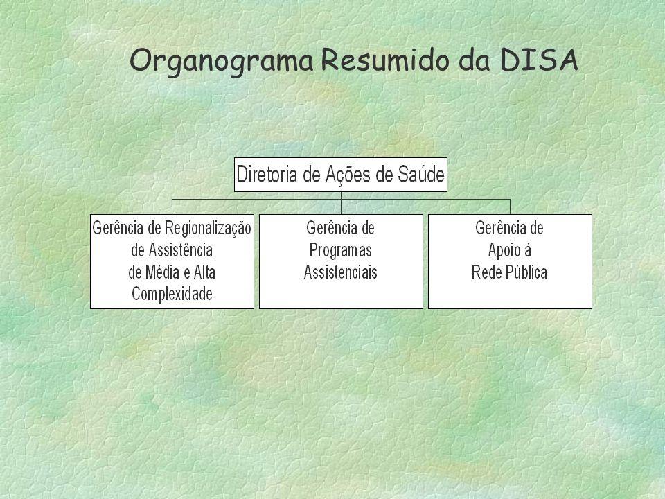 Organograma Resumido da DISA