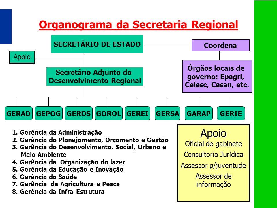 SECRETÁRIO DE ESTADO Organograma da Secretaria Regional Secretário Adjunto do Desenvolvimento Regional GERADGEPOGGERDSGOROLGEREIGERSAGARAPGERIE Órgãos