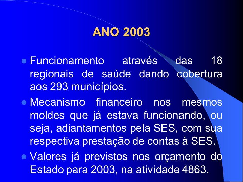 ANO 2003 Funcionamento através das 18 regionais de saúde dando cobertura aos 293 municípios. Mecanismo financeiro nos mesmos moldes que já estava func